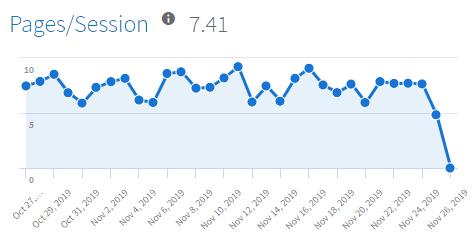 Pages per session Line Graph