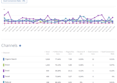 Sources by Pages Per Session