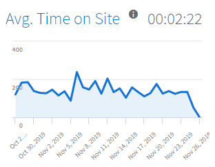 Time on Site line graph