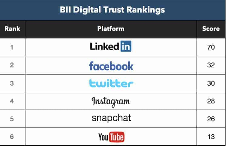 Including your social media can help boost trust with your customers